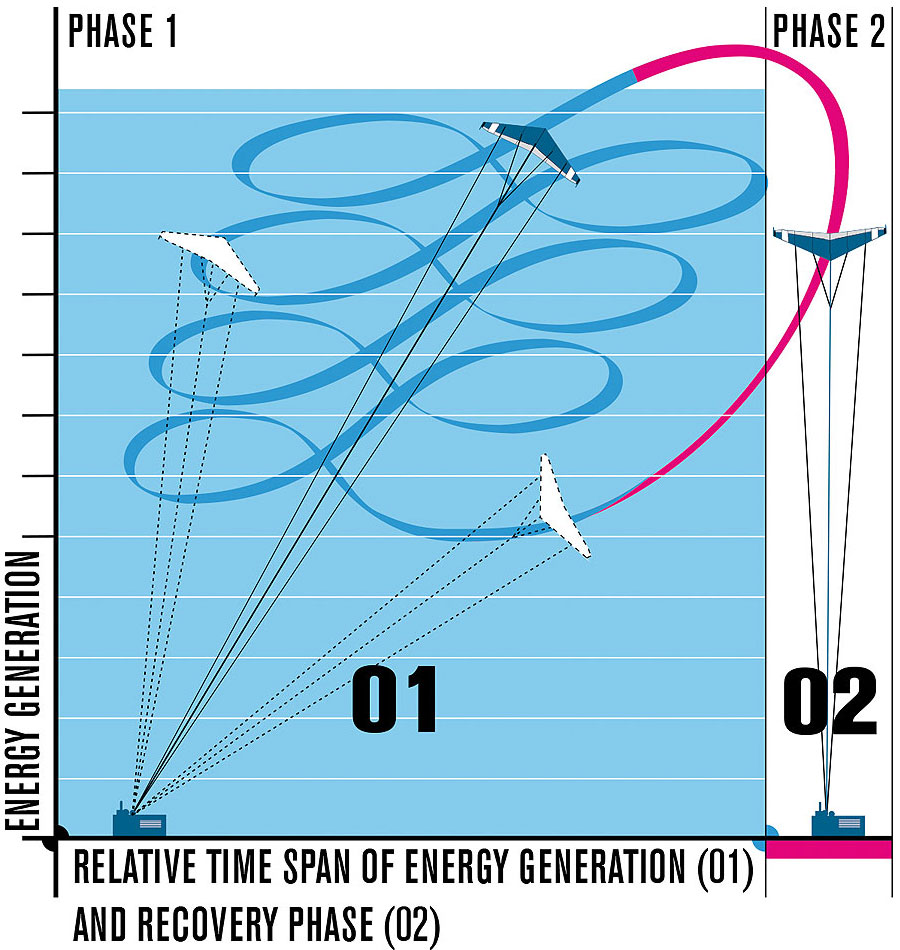 Energy Kites Wind Generator Motor Together With Home Turbine Diagram In Of The Flight Concept Flying A Figure 8 Pattern Kite Rises And Produces Power Then Quickly Descends Before Rising Again