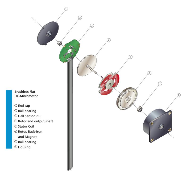 Brushless Flat Dc Micromotors And Dc Gearmotors