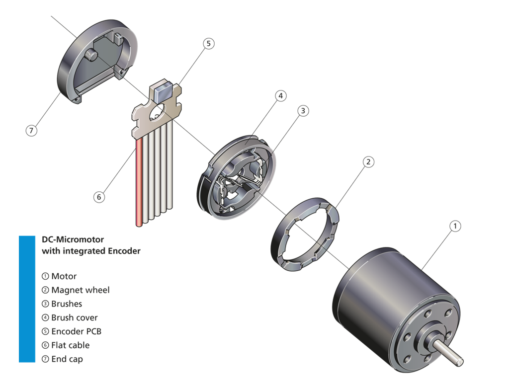 Integrated Magnetic Encoders